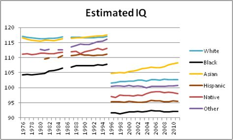 average iq by race chart the unsilenced science racial amplitudes of scholastic