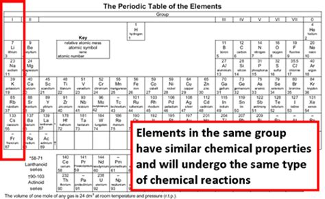 Horizontal Rows On Periodic Table by A Horizontal Row Of Elements In The Periodic Table
