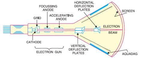 working of crt monitor with diagram cathode oscilloscope cro electronics post