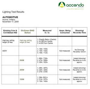 gt digital hid dhid lighting test results accendo