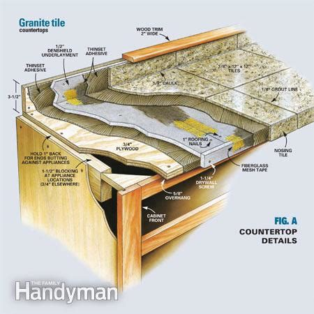 How To Install Kitchen Countertop How To Install Granite Countertops Kitchen Tile The Family Handyman