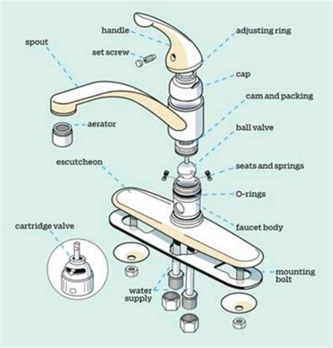 how to stop a faucet in kitchen how to stop a faucet in kitchen 28 images kitchen