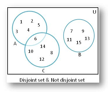 maths sets and venn diagrams disjoint of sets using venn diagram disjoint of sets non overlapping sets