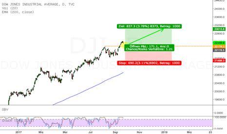 wann beginnt die bundesliga trendcontinuation technische analyse und trading ideen