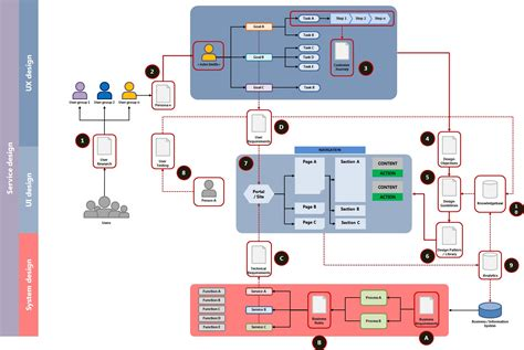 ux design workflow design process ux to vd workflow user experience stack