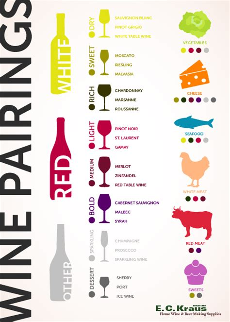 wine pairing the basic knowledge needed to feel confident pairing food and wine books wine guide provides information about wine from real