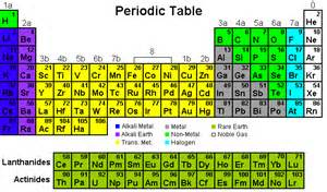 the history of the periodic table of elements