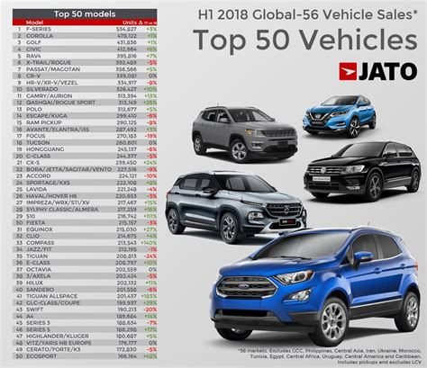 global vehicle sales expansion continues    jato