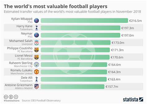 chart ranking the world s most valuable nation brands chart the world s most valuable football players statista
