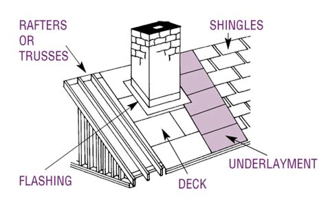 diagram of roof the anatomy of a roof roofing annex