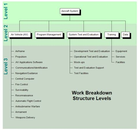 the gallery for gt work breakdown structure empty template