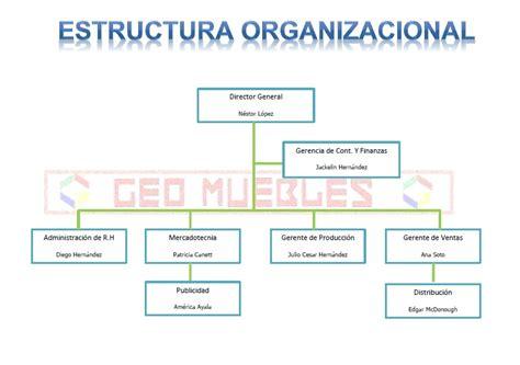 organigrama de una empresa de muebles organigrama de la empresa geo muebles