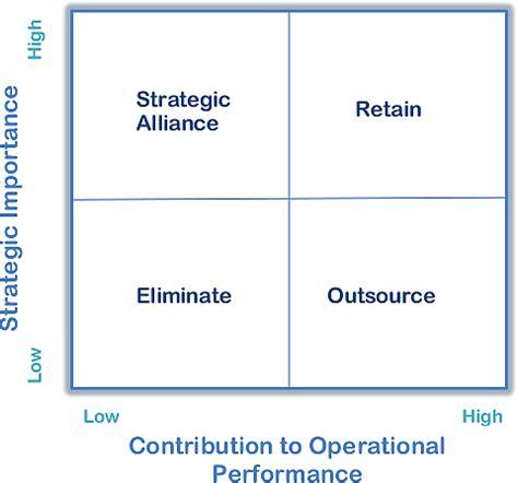make or buy decision matrix quepro advisors