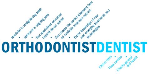 Description Of An Orthodontist by American Association Of Orthodontists