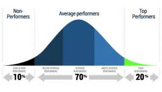 the tragic story of bell curve performance appraisal system