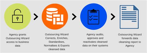 Data Detox by Data Cleansing Outsourcing Wizard