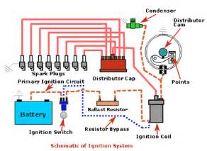 the ignition system is divided into 2 circuits