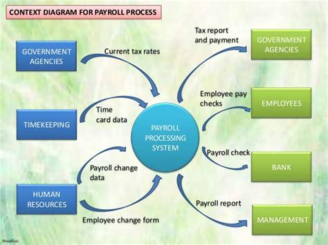payroll processing flowchart payroll process flowchart