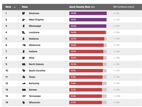 states in america these are the fattest states in america business insider