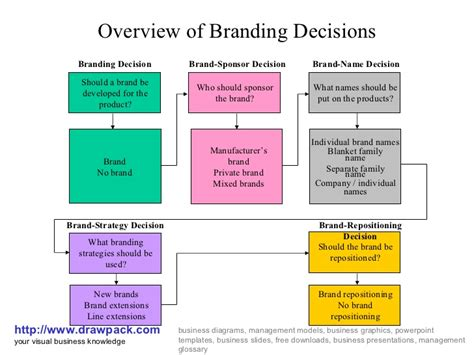 strategic decision process block diagram branding decisions business diagram