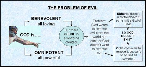 Problem Of Evil Essay by Problem Of Evil Essays Copywriterbiohorizons X Fc2