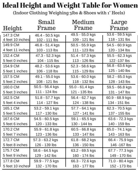 height and weight table weight is not the whole story avivopur blog