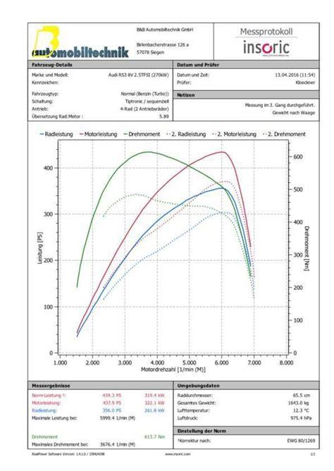 Audi Rs3 Tuning B B by B B Audi Rs3 8v Chiptuning 371ps 4 Tuningblog Eu Magazin