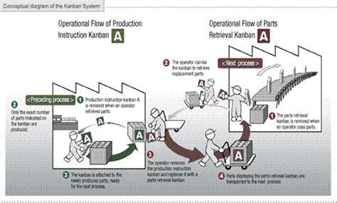 layout pabrik ban herramientas de lean manufacturing p 225 gina 2