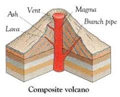 stratovolcano diagram stratovolcano diagram www pixshark images