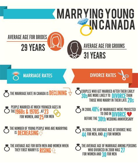 what s the right age to marry ryersonian ca