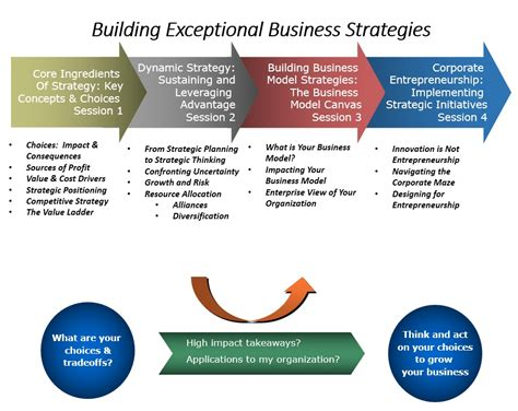 Business Strategy Syllabus For Mba by Business Strategy Play Free Mba