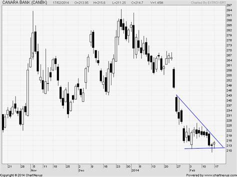 canara bank price axis bank canara bank and tata steel technical chart