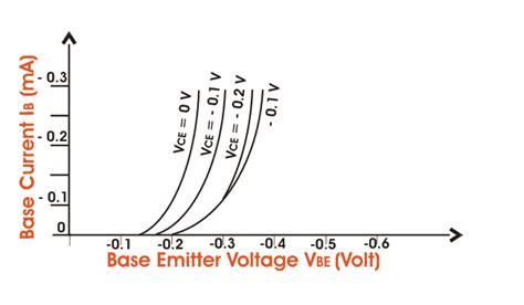 bipolar junction transistor characteristics bipolar junction transistor or bjt electrical4u
