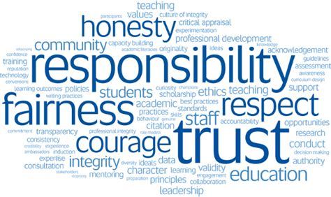 Mba Breach Academic Honesty practice note addressing contract to