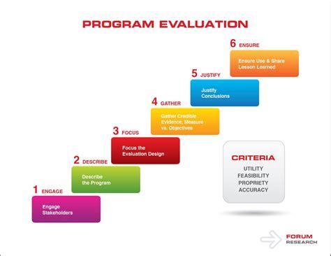 program evaluation program evaluation program evaluation