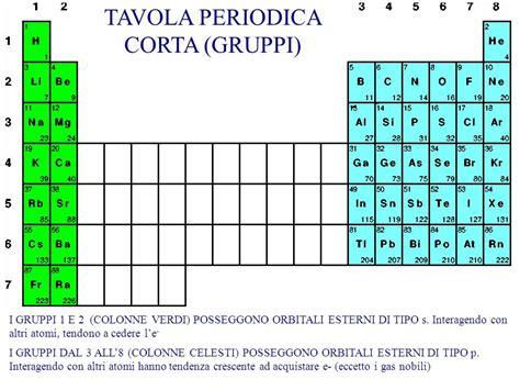 tavola periodica gruppi corso integrato di basi biomolecolari delle attivit 224