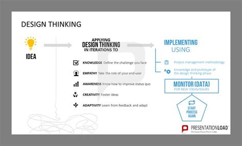 design thinking roles 57 best design thinking powerpoint templates images on