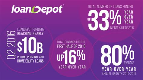 loandepot loandepot closes 150 million term debt