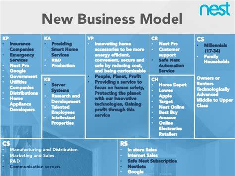 Nest Business Model Presentation