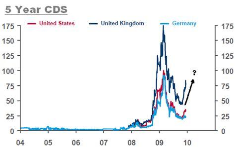 credit default swap market warning   global crisis  business insider