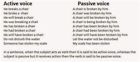 sentence pattern of passive voice entrance exams in india voice active voice and passive