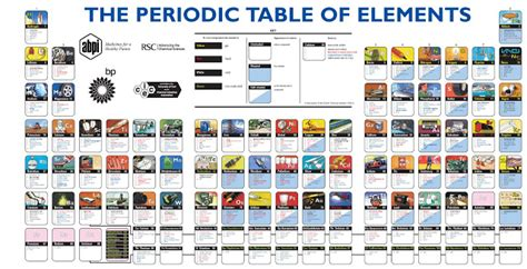 the periodic table of elements in pictures cienciactual cmc enero 2011