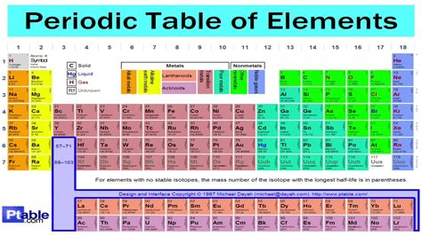 printable periodic table song periodic table song 1 hour long youtube
