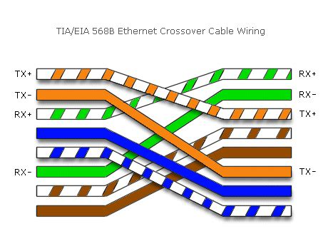 network crossover cable wiring diagram crossover cable