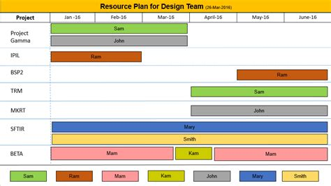 Resource Planning Template Ppt Free Download Free Resource Plan Template