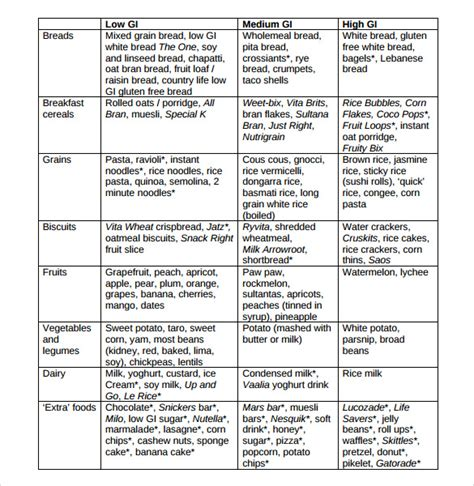 glycemic index chart pin glycemic index chart pdf on