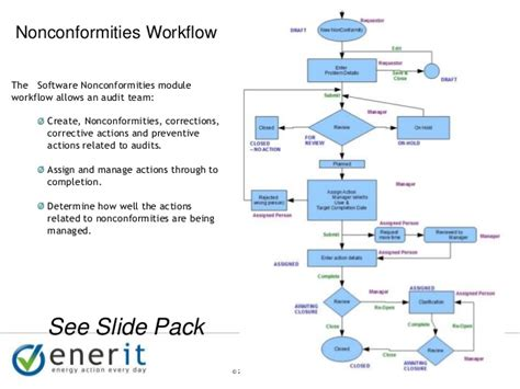 audit workflow enerit iso 50001 audit management presentation