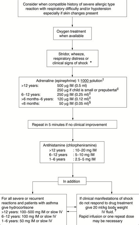 anaphylaxis flowchart update on the emergency treatment of anaphylactic