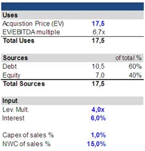 lbo model template leveraged buyout analysis lbo model valuation