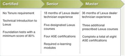 Toyota Graduate Programme Salary Toyota San Diego Miramar College